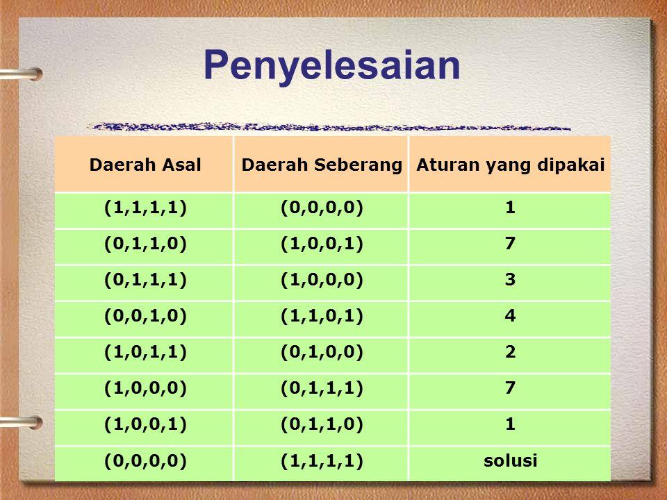 Penyelesaian Daerah AsalDaerah SeberangAturan yang dipakai (1,1,1,1)(0,0,0,0)1 (0,1,1,0)(1,0,0,1)7 (0,1,1,1)(1,0,0,0)3 (0,0,1,0)(1,1,0,1)4 (1,0,1,1)(0,1,0,0)2 (1,0,0,0)(0,1,1,1)7 (1,0,0,1)(0,1,1,0)1 (0,0,0,0)(1,1,1,1)solusi