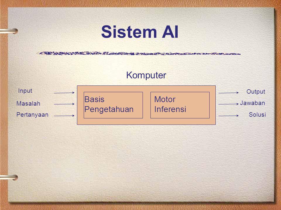 Sistem AI Jawaban Basis Pengetahuan Motor Inferensi Komputer Input Masalah Pertanyaan Output Solusi