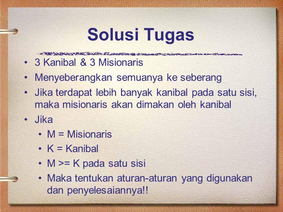 Solusi Tugas 3 Kanibal & 3 Misionaris Menyeberangkan semuanya ke seberang Jika terdapat lebih banyak kanibal pada satu sisi, maka misionaris akan dima