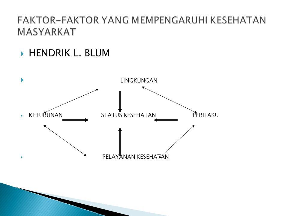  HENDRIK L. BLUM  LINGKUNGAN  KETURUNAN STATUS KESEHATAN PERILAKU  PELAYANAN KESEHATAN