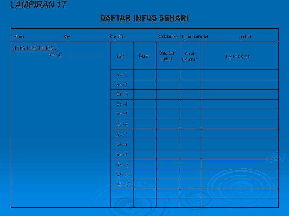 Format Laporan Pergantian Dinas  Diisi PA di akhir dinas dan diperiksa oleh PP.