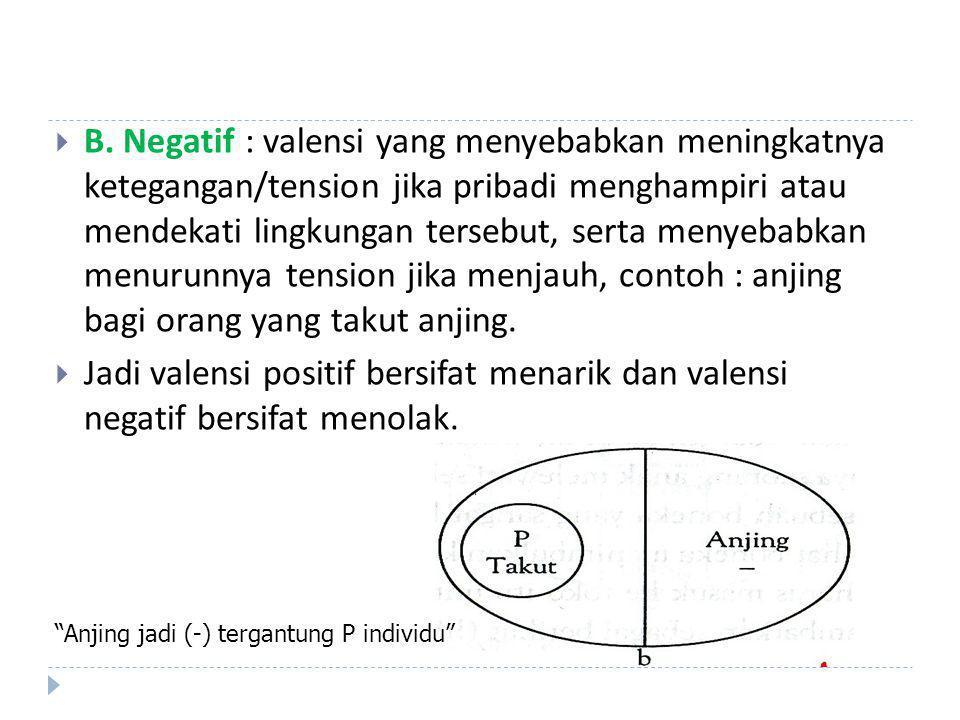  B. Negatif : valensi yang menyebabkan meningkatnya ketegangan/tension jika pribadi menghampiri atau mendekati lingkungan tersebut, serta menyebabkan