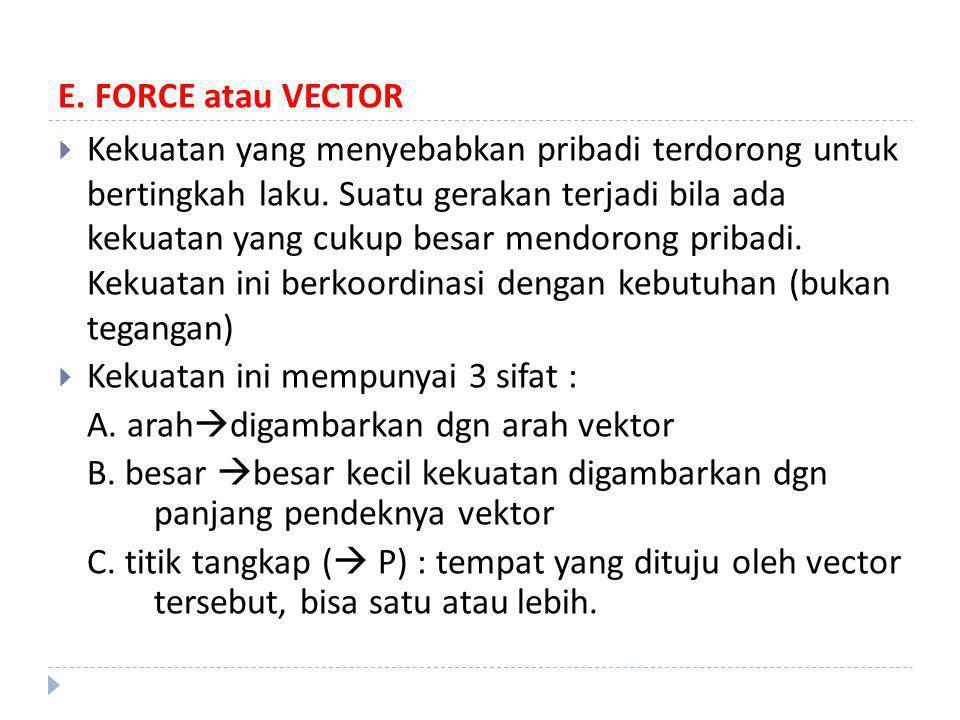 E.FORCE atau VECTOR  Kekuatan yang menyebabkan pribadi terdorong untuk bertingkah laku.