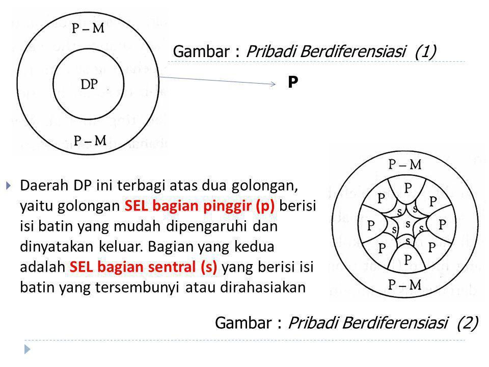  Daerah DP ini terbagi atas dua golongan, yaitu golongan SEL bagian pinggir (p) berisi isi batin yang mudah dipengaruhi dan dinyatakan keluar.