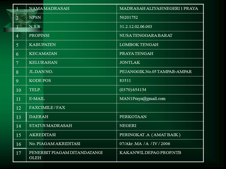 PROFIL MADRASAH ALIYAH NEGERI 1 PRAYA Jl. Pejanggik No.05 Telp.(0370) 654154 Tampar-Ampar Praya