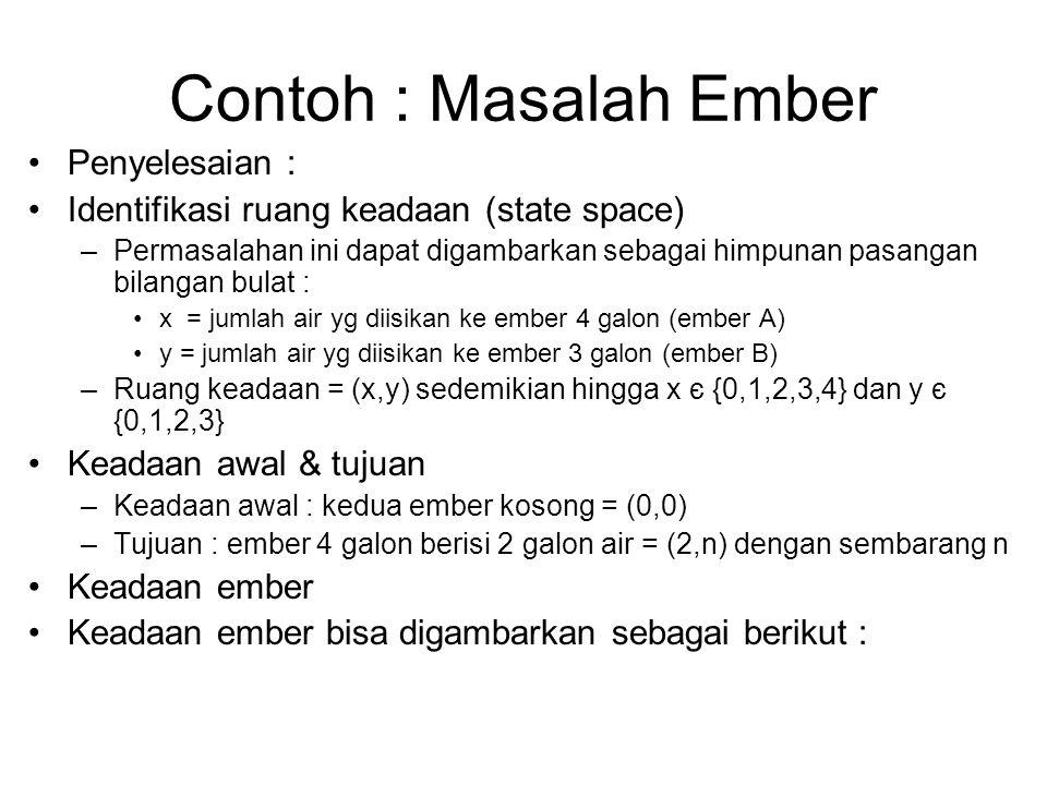 Contoh : Masalah Ember Penyelesaian : Identifikasi ruang keadaan (state space) –Permasalahan ini dapat digambarkan sebagai himpunan pasangan bilangan