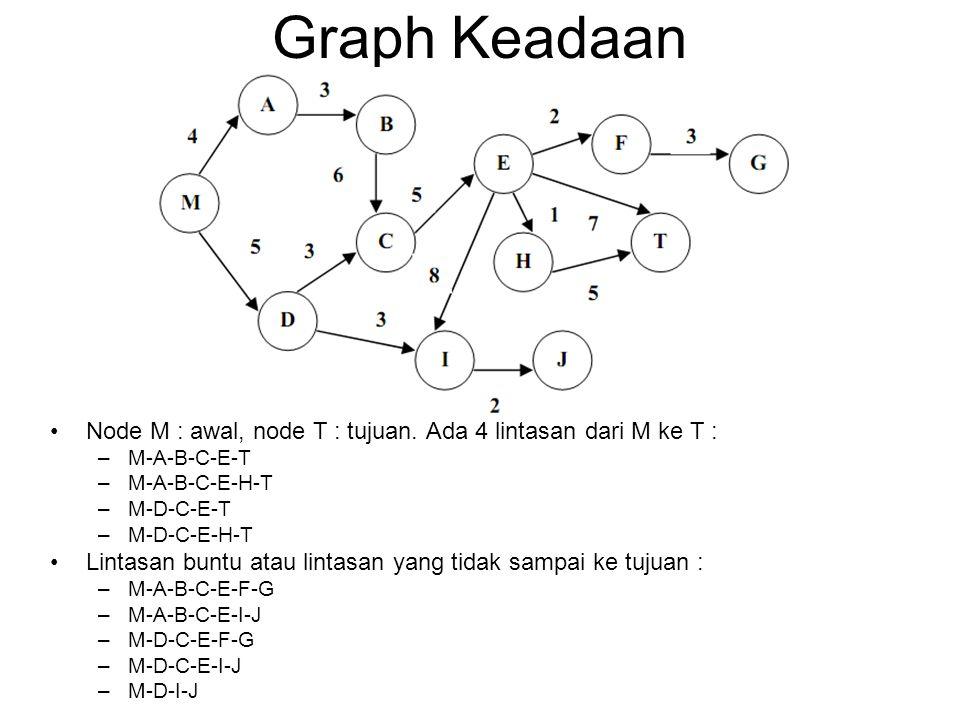 Graph Keadaan Node M : awal, node T : tujuan. Ada 4 lintasan dari M ke T : –M-A-B-C-E-T –M-A-B-C-E-H-T –M-D-C-E-T –M-D-C-E-H-T Lintasan buntu atau lin