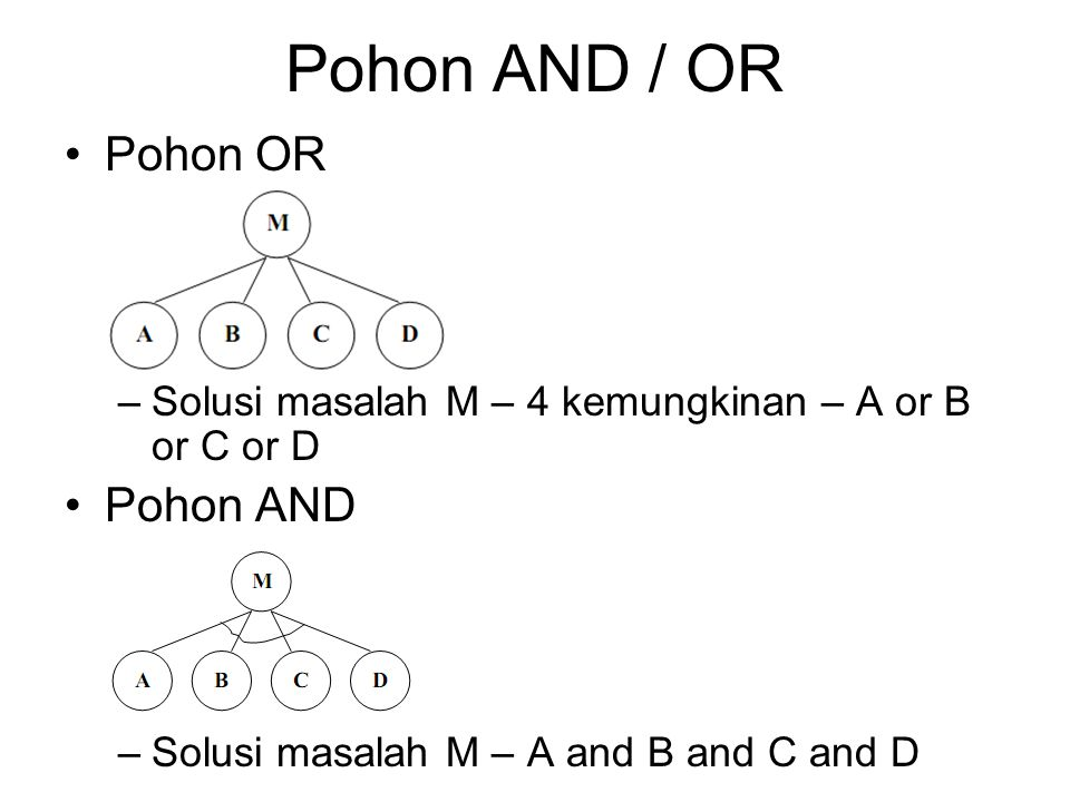 Pohon AND / OR Pohon OR –Solusi masalah M – 4 kemungkinan – A or B or C or D Pohon AND –Solusi masalah M – A and B and C and D