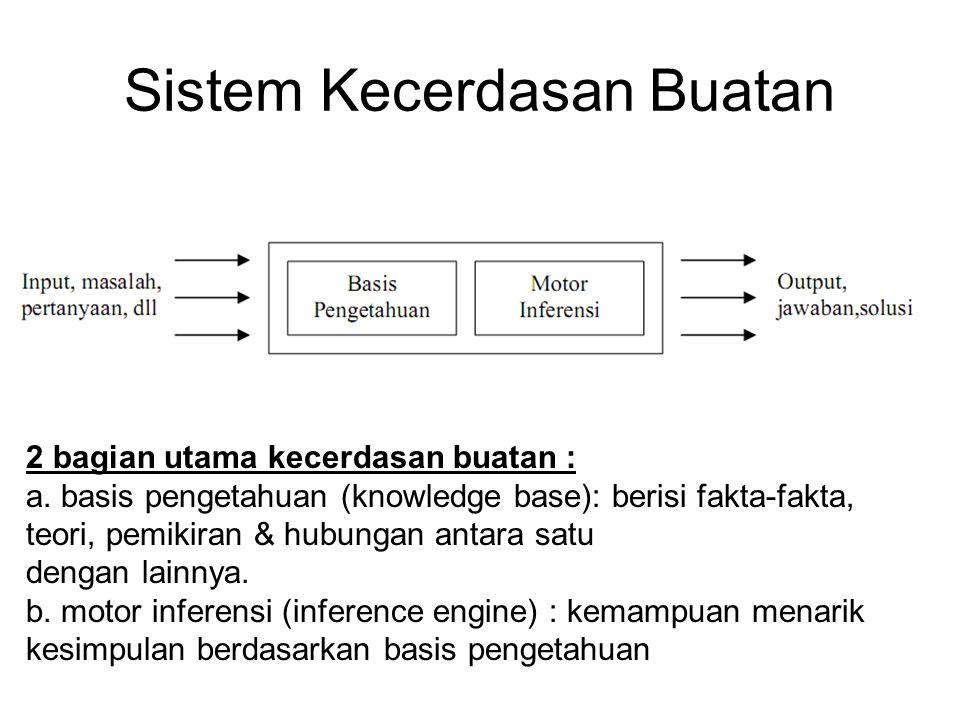 Sistem Kecerdasan Buatan 2 bagian utama kecerdasan buatan : a. basis pengetahuan (knowledge base): berisi fakta-fakta, teori, pemikiran & hubungan ant