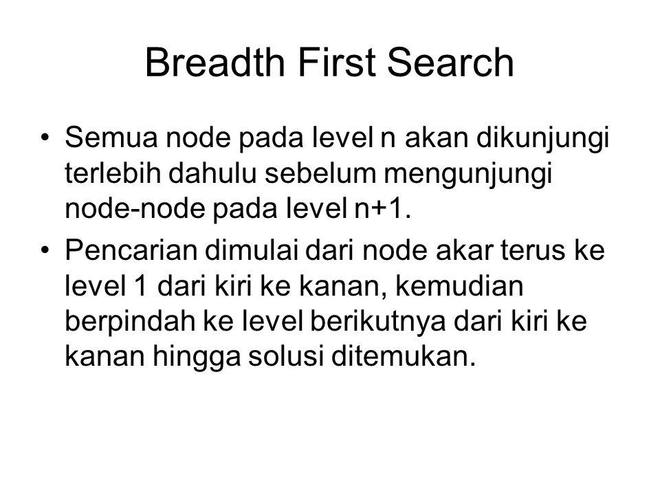 Breadth First Search Semua node pada level n akan dikunjungi terlebih dahulu sebelum mengunjungi node-node pada level n+1. Pencarian dimulai dari node