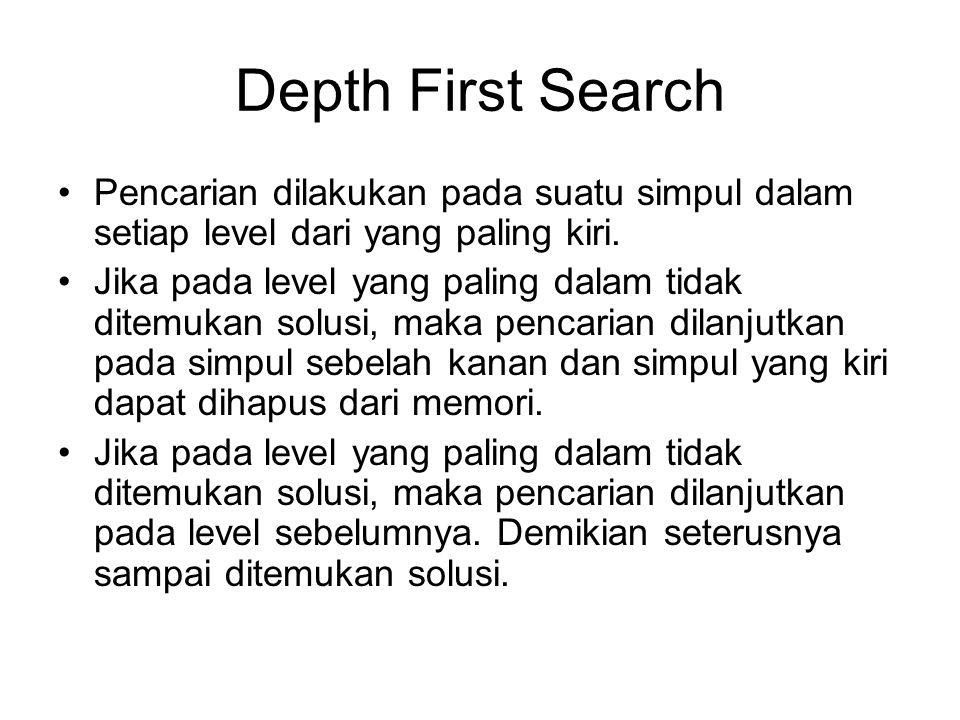 Depth First Search Pencarian dilakukan pada suatu simpul dalam setiap level dari yang paling kiri. Jika pada level yang paling dalam tidak ditemukan s