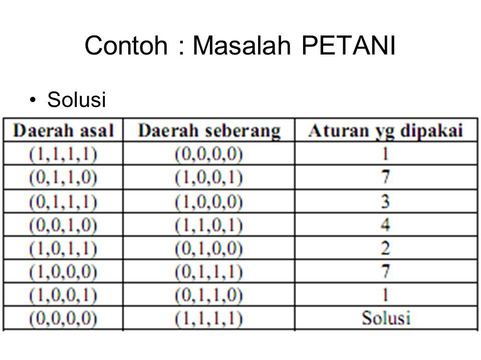 Contoh : Masalah Ember Ada 2 ember masing-masing berkapasitas 4 galon (ember A) dan 3 galon (ember B).