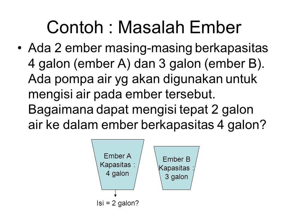 Contoh : Masalah Ember Penyelesaian : Identifikasi ruang keadaan (state space) –Permasalahan ini dapat digambarkan sebagai himpunan pasangan bilangan bulat : x = jumlah air yg diisikan ke ember 4 galon (ember A) y = jumlah air yg diisikan ke ember 3 galon (ember B) –Ruang keadaan = (x,y) sedemikian hingga x є {0,1,2,3,4} dan y є {0,1,2,3} Keadaan awal & tujuan –Keadaan awal : kedua ember kosong = (0,0) –Tujuan : ember 4 galon berisi 2 galon air = (2,n) dengan sembarang n Keadaan ember Keadaan ember bisa digambarkan sebagai berikut :