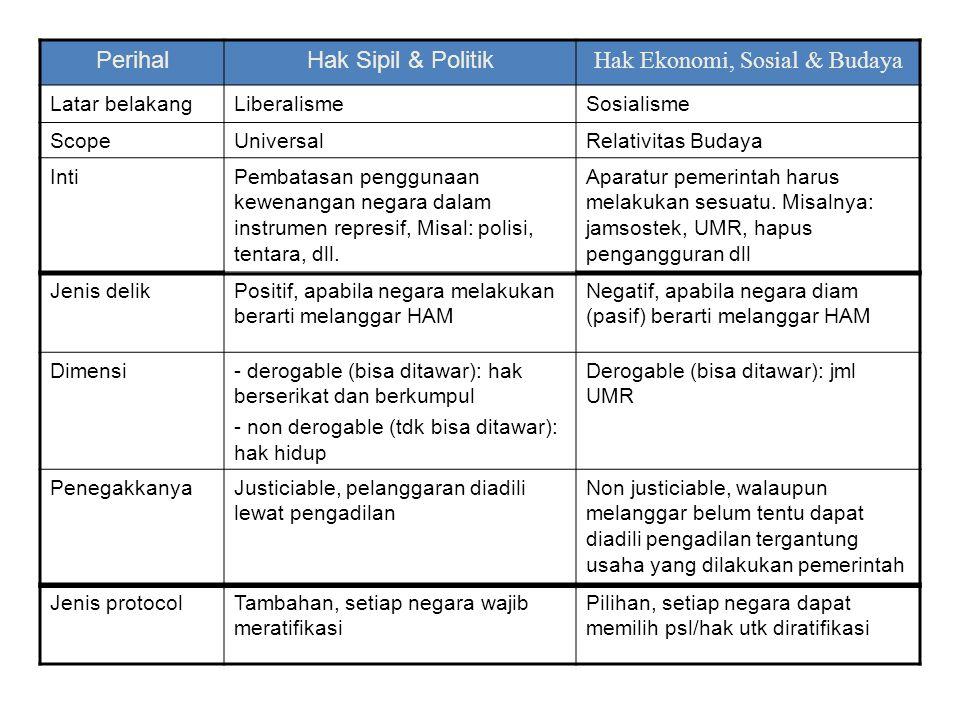 PerihalHak Sipil & Politik Hak Ekonomi, Sosial & Budaya Latar belakangLiberalismeSosialisme ScopeUniversalRelativitas Budaya IntiPembatasan penggunaan