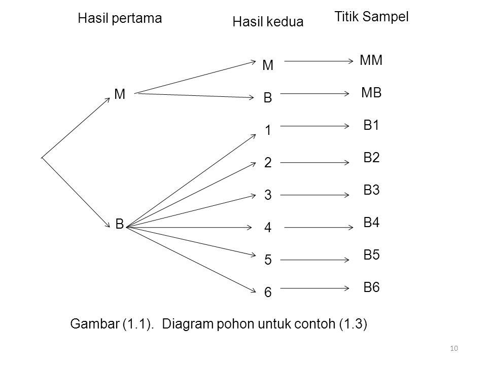 10 Hasil kedua M B 1 2 3 4 5 6 Titik Sampel MM MB B1 B2 B3 B4 B5 B6 Hasil pertama M B Gambar (1.1). Diagram pohon untuk contoh (1.3)