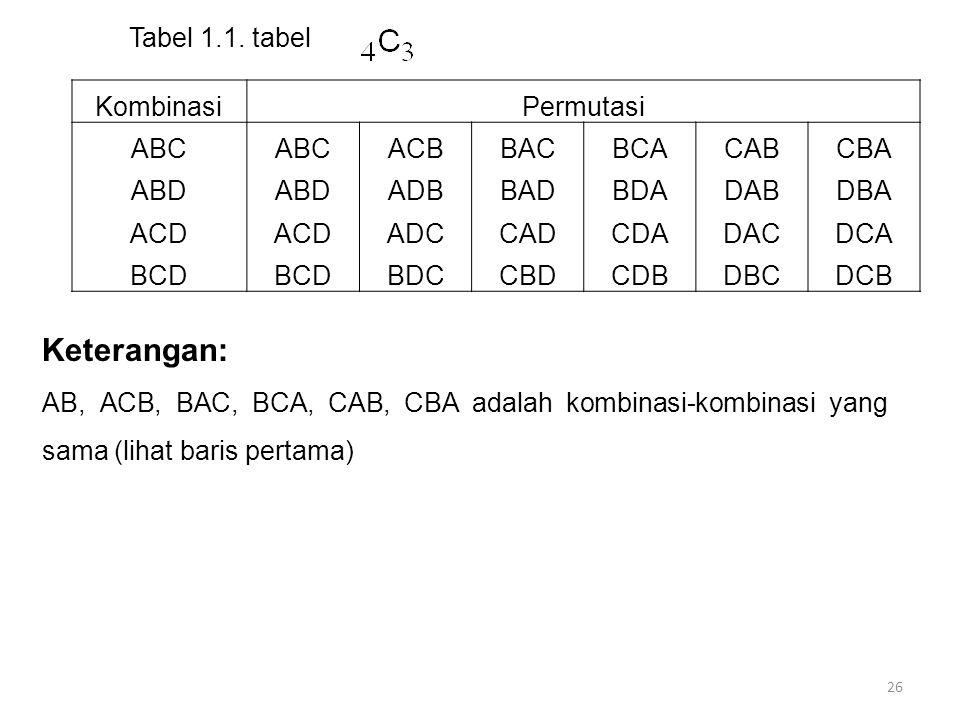 26 KombinasiPermutasi ABC ACBBACBCACABCBA ABD ADBBADBDADABDBA ACD ADCCADCDADACDCA BCD BDCCBDCDBDBCDCB Tabel 1.1. tabel Keterangan: AB, ACB, BAC, BCA,