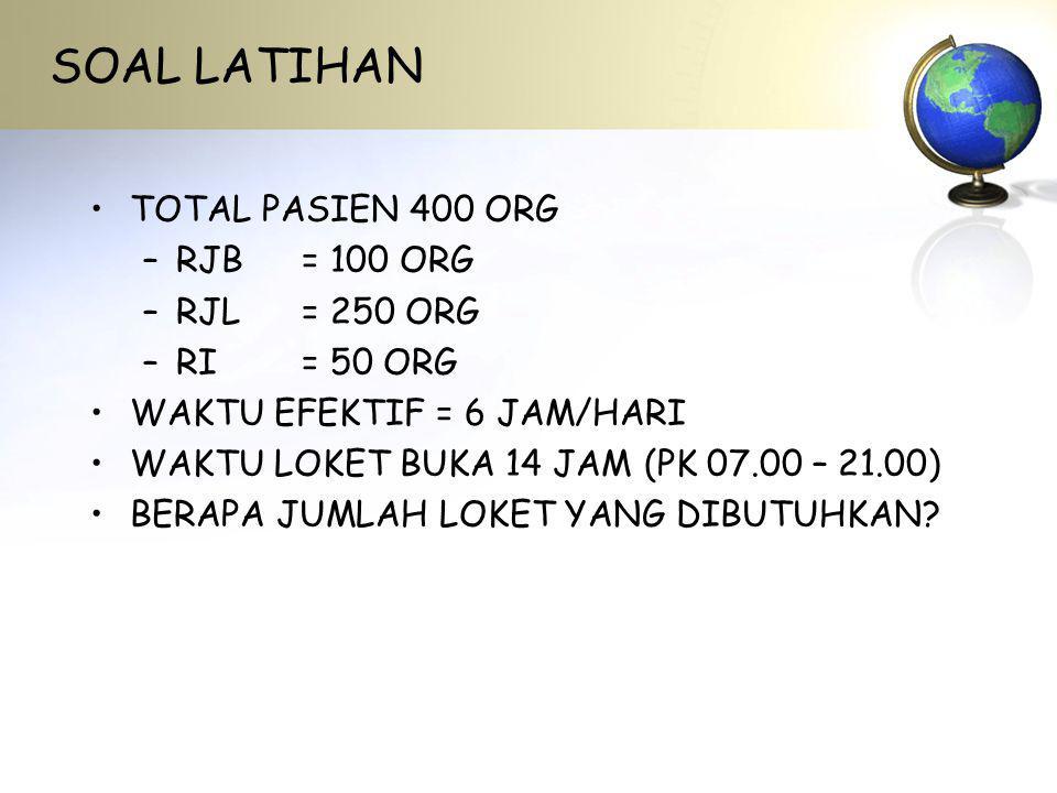 SOAL LATIHAN TOTAL PASIEN 400 ORG –RJB= 100 ORG –RJL= 250 ORG –RI= 50 ORG WAKTU EFEKTIF = 6 JAM/HARI WAKTU LOKET BUKA 14 JAM (PK 07.00 – 21.00) BERAPA