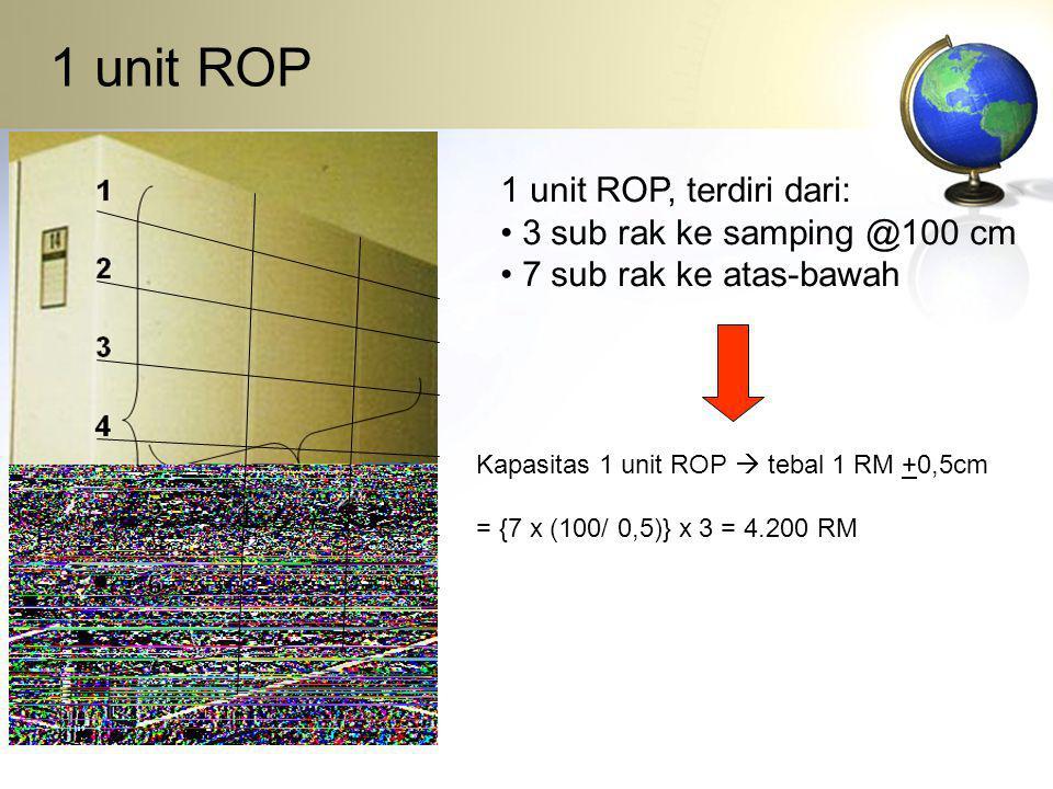 1 unit ROP 1 unit ROP, terdiri dari: 3 sub rak ke samping @100 cm 7 sub rak ke atas-bawah Kapasitas 1 unit ROP  tebal 1 RM +0,5cm = {7 x (100/ 0,5)}