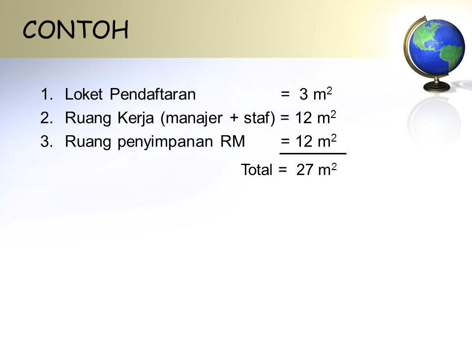 CONTOH 1.Loket Pendaftaran = 3 m 2 2.Ruang Kerja (manajer + staf) = 12 m 2 3.Ruang penyimpanan RM = 12 m 2 Total = 27 m 2