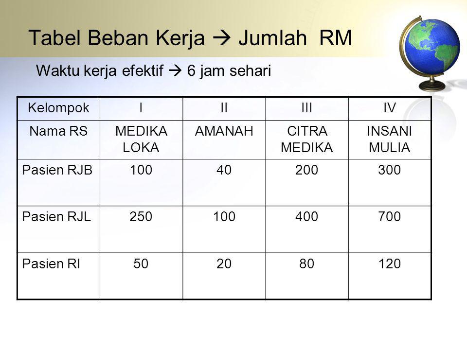 Tabel Beban Kerja  Jumlah RM KelompokIIIIIIIV Nama RSMEDIKA LOKA AMANAHCITRA MEDIKA INSANI MULIA Pasien RJB10040200300 Pasien RJL250100400700 Pasien