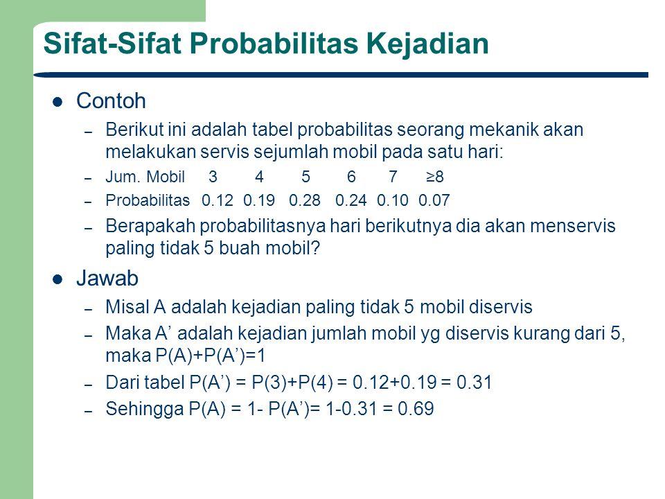 Sifat-Sifat Probabilitas Kejadian Contoh – Berikut ini adalah tabel probabilitas seorang mekanik akan melakukan servis sejumlah mobil pada satu hari: