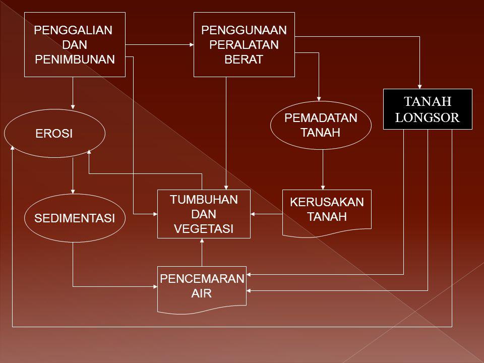 Kemenhut, 2012 LAJU DEFORESTASI INDONESIA Sumber : Kementerian Kehutanan, 2012