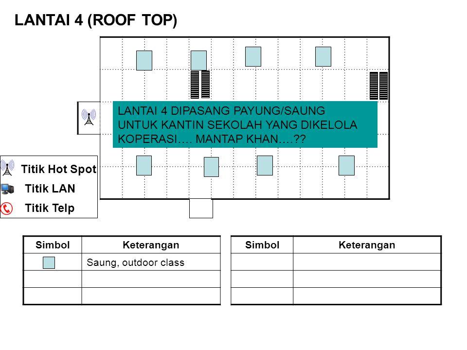 SimbolKeteranganSimbolKeterangan Saung, outdoor class LANTAI 4 (ROOF TOP) LANTAI 4 DIPASANG PAYUNG/SAUNG UNTUK KANTIN SEKOLAH YANG DIKELOLA KOPERASI….