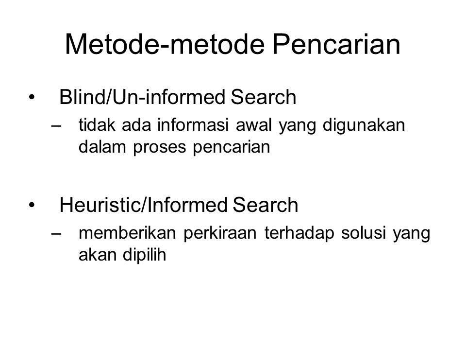 Metode-metode Pencarian Blind/Un-informed Search –tidak ada informasi awal yang digunakan dalam proses pencarian Heuristic/Informed Search –memberikan