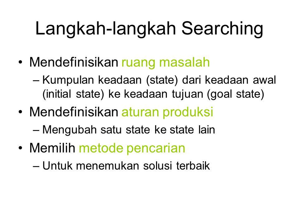 Langkah-langkah Searching Mendefinisikan ruang masalah –Kumpulan keadaan (state) dari keadaan awal (initial state) ke keadaan tujuan (goal state) Mend