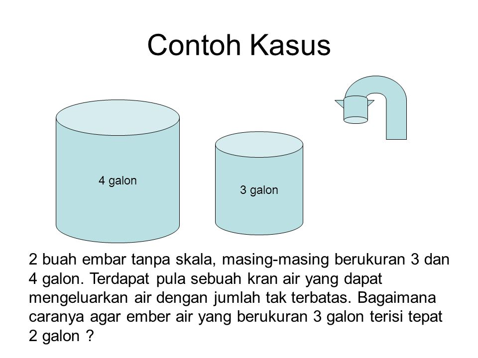 Contoh Kasus 3 galon 4 galon 2 buah embar tanpa skala, masing-masing berukuran 3 dan 4 galon. Terdapat pula sebuah kran air yang dapat mengeluarkan ai