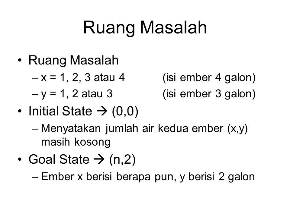 Ruang Masalah –x = 1, 2, 3 atau 4(isi ember 4 galon) –y = 1, 2 atau 3(isi ember 3 galon) Initial State  (0,0) –Menyatakan jumlah air kedua ember (x,y