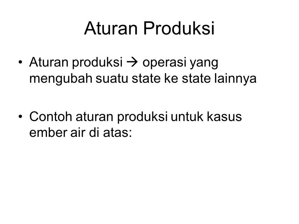 Aturan Produksi Aturan produksi  operasi yang mengubah suatu state ke state lainnya Contoh aturan produksi untuk kasus ember air di atas: