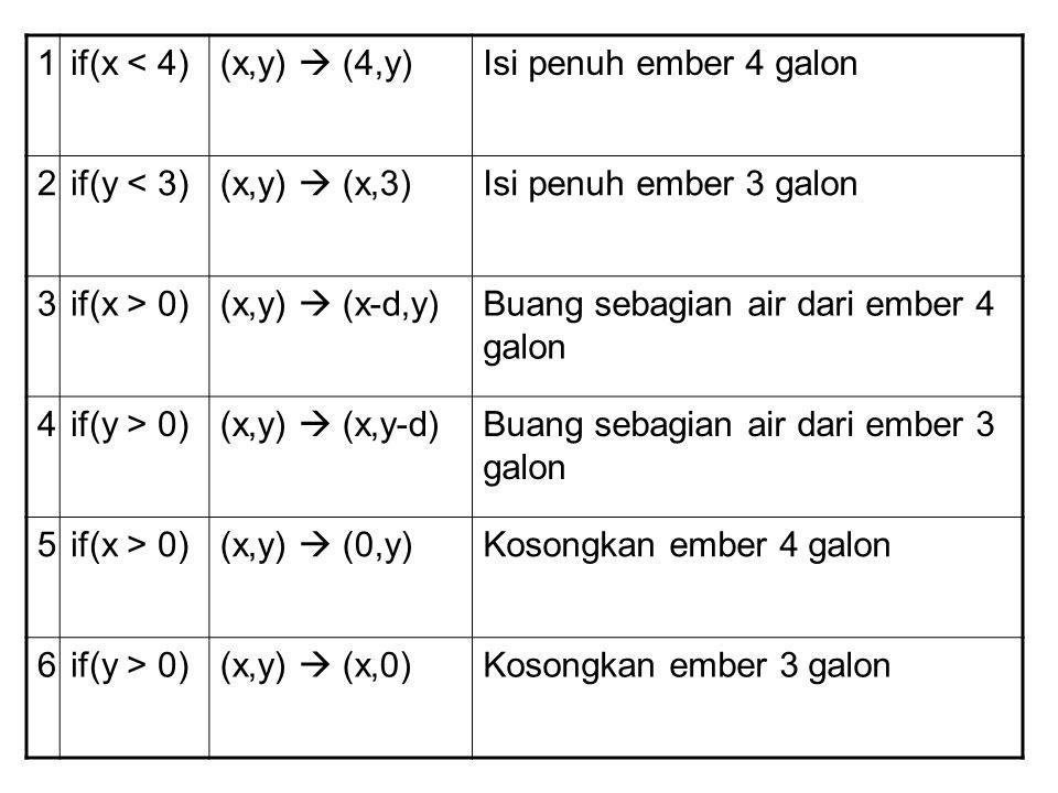 7if(x+y >= 4 and y > 0)(x,y)  (4,y-(4-x)) Tuangkan air dari ember 3 galon ke ember 4 galon sampai ember 4 galon penuh 8if(x+y >= 3 and x > 0)(x,y)  (x-(3-y),3) Tuangkan air dari ember 4 galon ke ember 3 galon sampai ember 3 galon penuh 9if(x+y 0(x,y)  (x+y,0) Tuangkan seluruh air dari ember 3 galon ke ember 4 galon