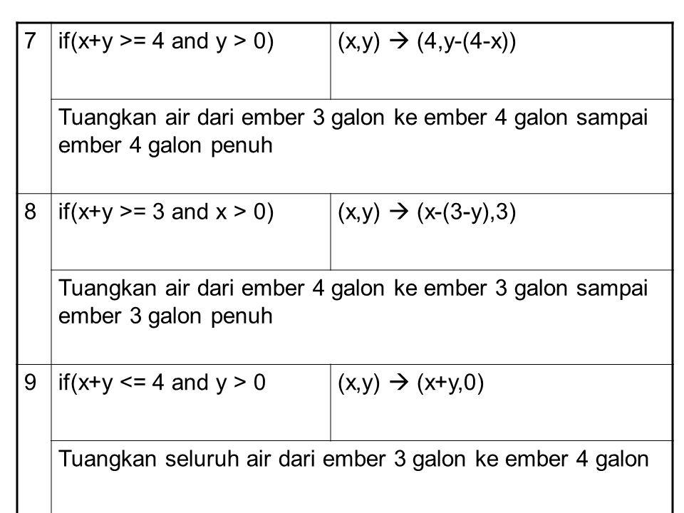 10if(x+y 0)(x,y)  (0,x+y) Tuangkan seluruh air dari ember 4 galon ke ember 3 galon 11(0,2)  (2,0)Tuangkan 2 galon air dari ember 3 galon ke ember 4 galon 12(2,y)  (0,y)Buang 2 galon air dalam ember 4 galon sampai habis