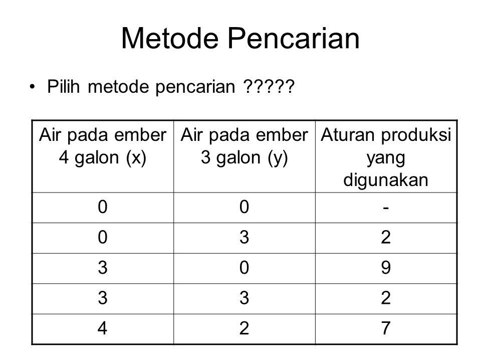 Metode Pencarian Pilih metode pencarian ????? Air pada ember 4 galon (x) Air pada ember 3 galon (y) Aturan produksi yang digunakan 00- 032 309 332 427