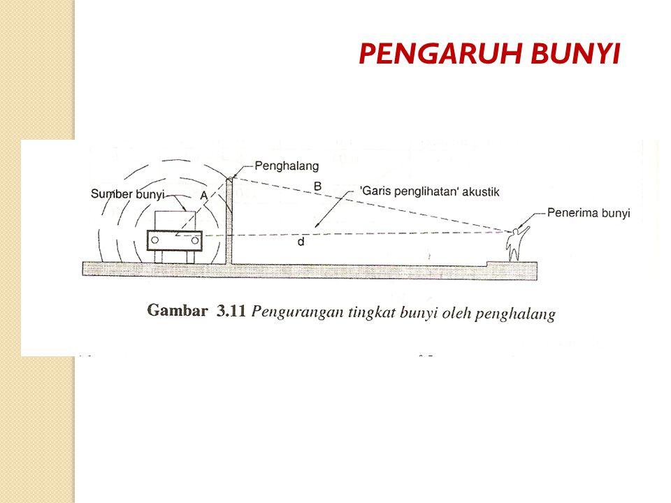 PENGARUH BUNYI