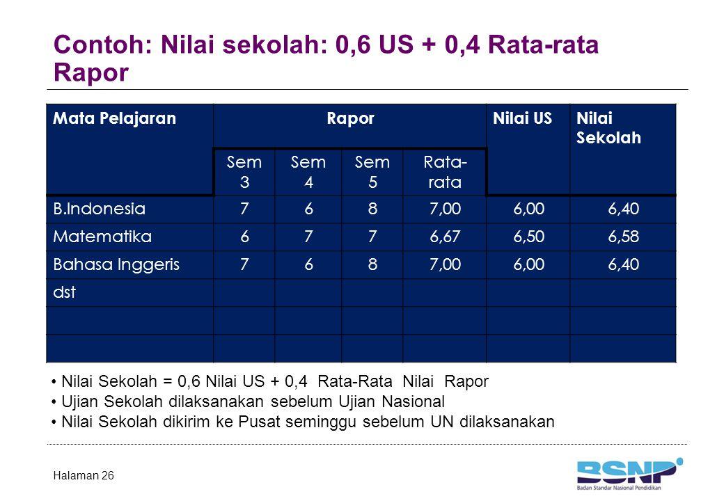 Contoh: Nilai sekolah: 0,6 US + 0,4 Rata-rata Rapor Halaman 26 Mata PelajaranRaporNilai USNilai Sekolah Sem 3 Sem 4 Sem 5 Rata- rata B.Indonesia7687,0