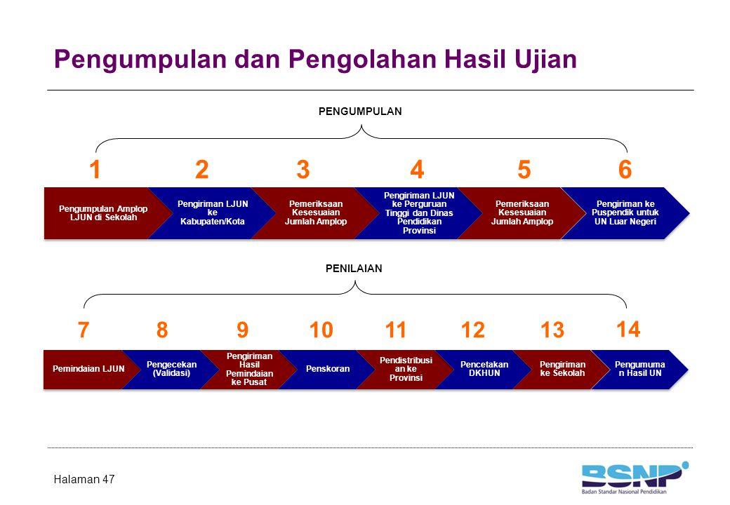 Pengumpulan dan Pengolahan Hasil Ujian Halaman 47 Pengumpulan Amplop LJUN di Sekolah Pengiriman LJUN ke Kabupaten/Kota Pemeriksaan Kesesuaian Jumlah A