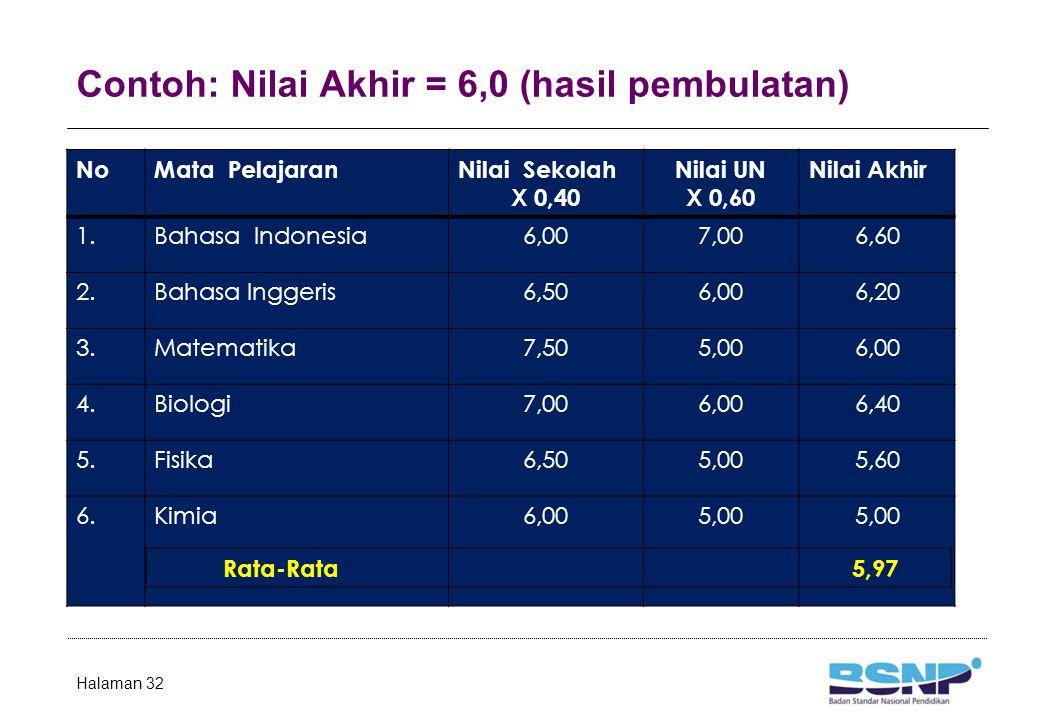 Contoh: Nilai Akhir = 6,0 (hasil pembulatan) Halaman 32 NoMata PelajaranNilai Sekolah X 0,40 Nilai UN X 0,60 Nilai Akhir 1.Bahasa Indonesia6,007,006,6