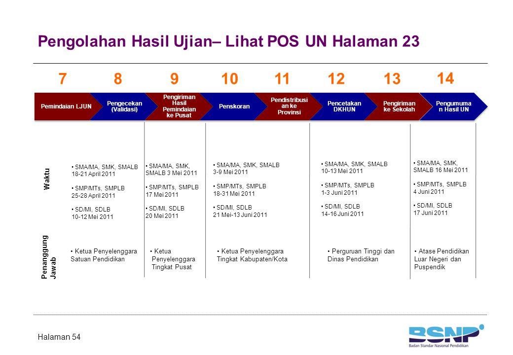 Pengolahan Hasil Ujian– Lihat POS UN Halaman 23 Pemindaian LJUN Pengecekan (Validasi) Pengiriman Hasil Pemindaian ke Pusat Penskoran Pendistribusi an