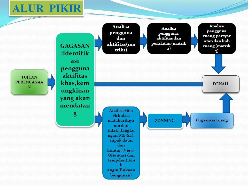 TUJUAN PERENCANAA N GAGASAN :Identifik asi pengguna aktifitas khas,kem ungkinan yang akan mendatan g ZONNING Organisai ruang DENAH Analisa pengguna dan aktifitas(ma trik1) Analisa pengguna, aktifitas dan peralatan (matrik 2) Analisa pengguna ruang.persyar atan dan hub ruang (matrik 3) Analisa Site: Sirkulasi matahari(nya mn dan tidak),Lingku ngan(ME/SE).