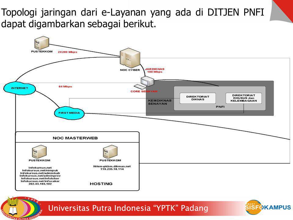 Topologi jaringan dari e-Layanan yang ada di DITJEN PNFI dapat digambarkan sebagai berikut.
