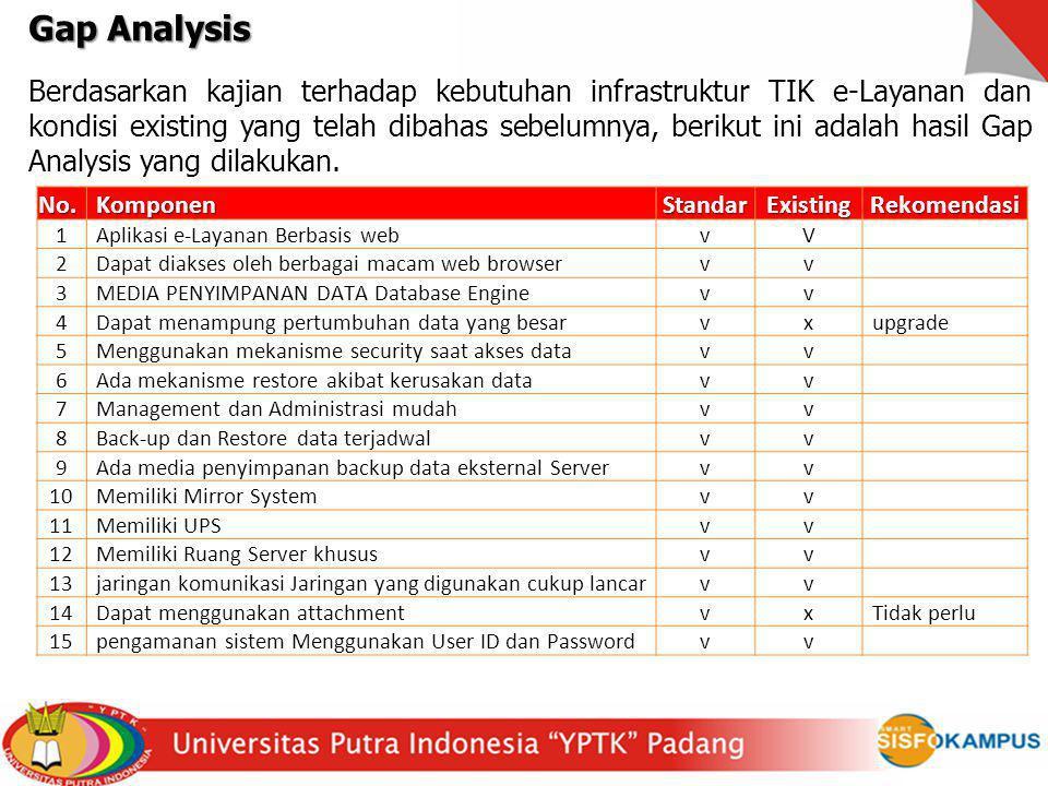 Gap Analysis Berdasarkan kajian terhadap kebutuhan infrastruktur TIK e-Layanan dan kondisi existing yang telah dibahas sebelumnya, berikut ini adalah