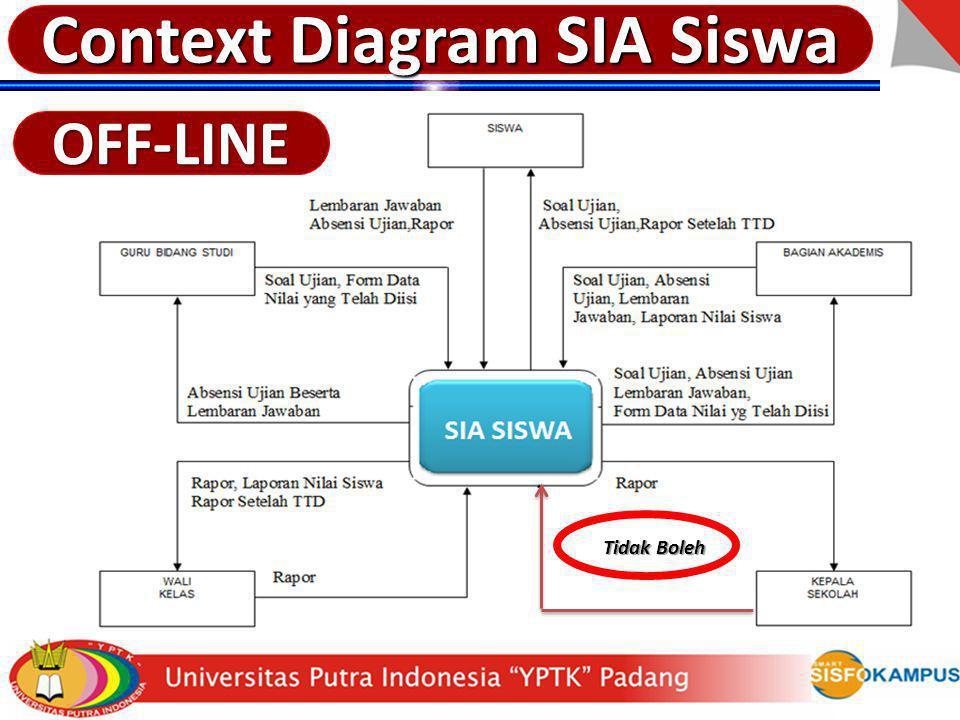 Context Diagram SIA Siswa OFF-LINE Tidak Boleh Tidak Boleh