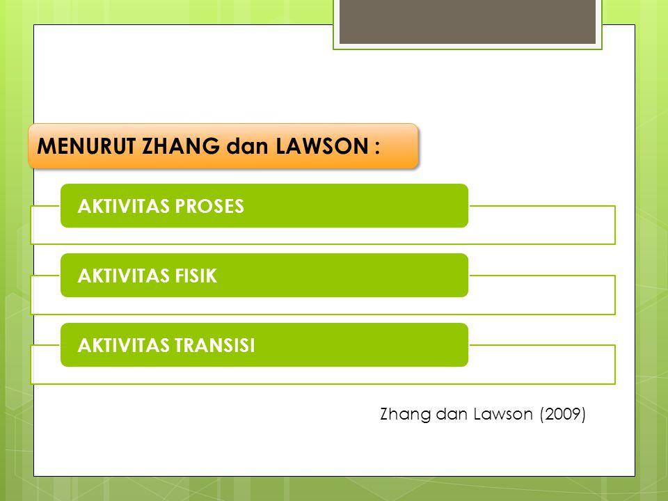 AKTIVITAS PROSESAKTIVITAS FISIKAKTIVITAS TRANSISI MENURUT ZHANG dan LAWSON : Zhang dan Lawson (2009)