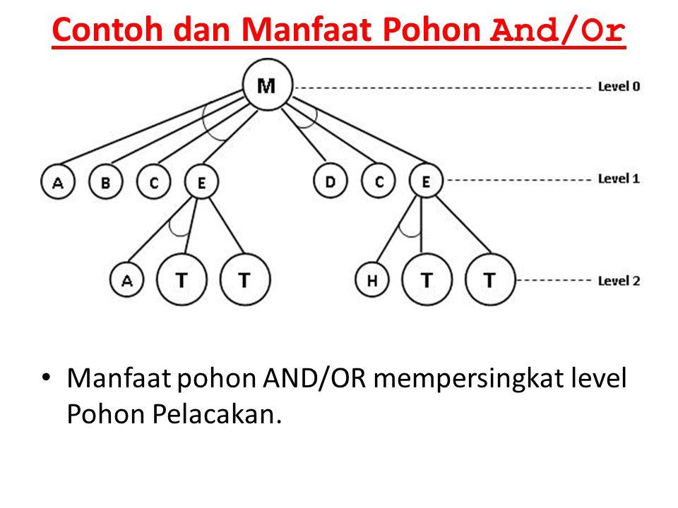 Contoh dan Manfaat Pohon And/Or Manfaat pohon AND/OR mempersingkat level Pohon Pelacakan.