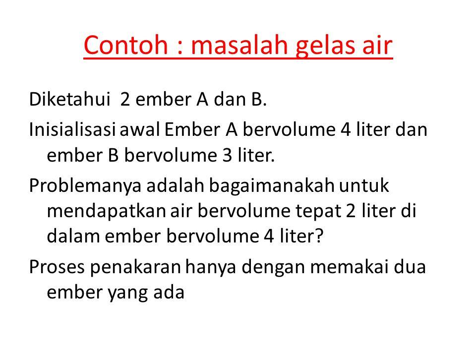 Contoh : masalah gelas air Diketahui 2 ember A dan B. Inisialisasi awal Ember A bervolume 4 liter dan ember B bervolume 3 liter. Problemanya adalah ba