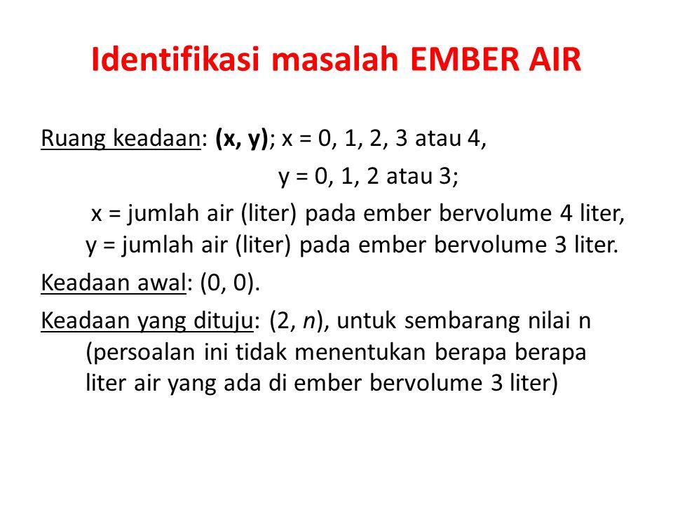 Identifikasi masalah EMBER AIR Ruang keadaan: (x, y); x = 0, 1, 2, 3 atau 4, y = 0, 1, 2 atau 3; x = jumlah air (liter) pada ember bervolume 4 liter,