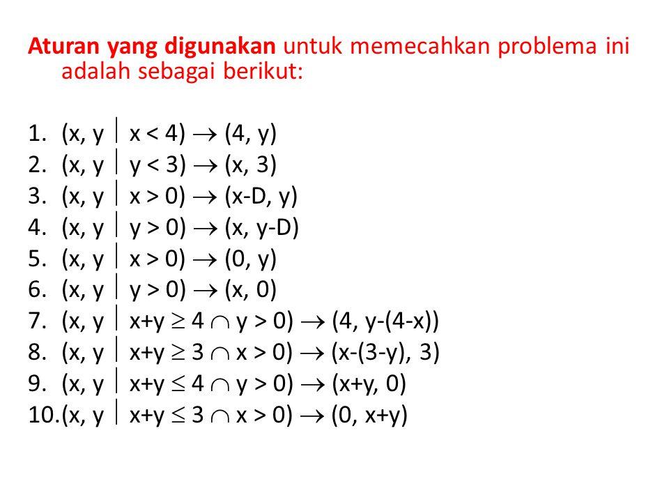 Aturan yang digunakan untuk memecahkan problema ini adalah sebagai berikut: 1.(x, y  x < 4)  (4, y) 2.(x, y  y < 3)  (x, 3) 3.(x, y  x > 0)  (x-