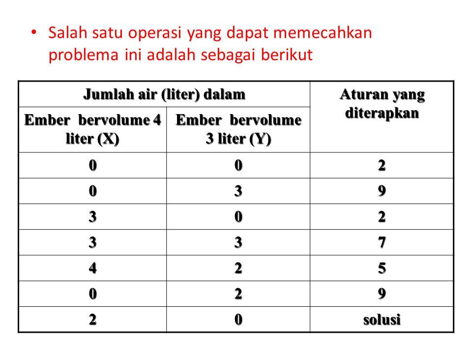 Salah satu operasi yang dapat memecahkan problema ini adalah sebagai berikut Jumlah air (liter) dalam Aturan yang diterapkan Ember bervolume 4 liter (